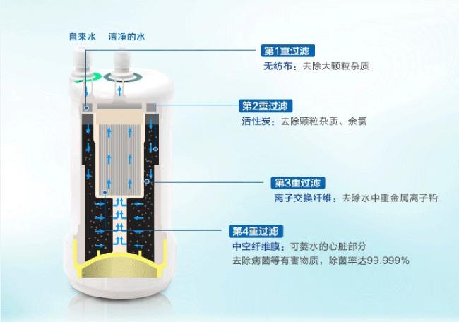 净水器净水方式   主要滤芯作用介绍