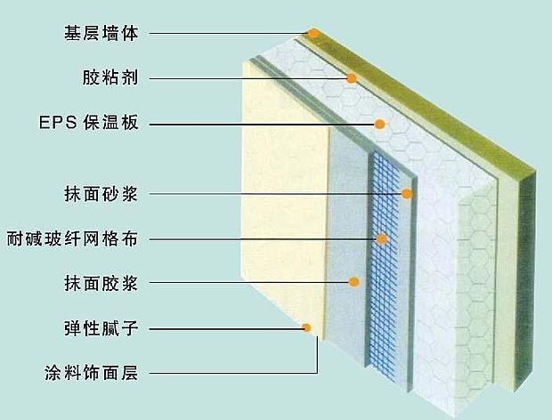 地暖管保温板有几种?