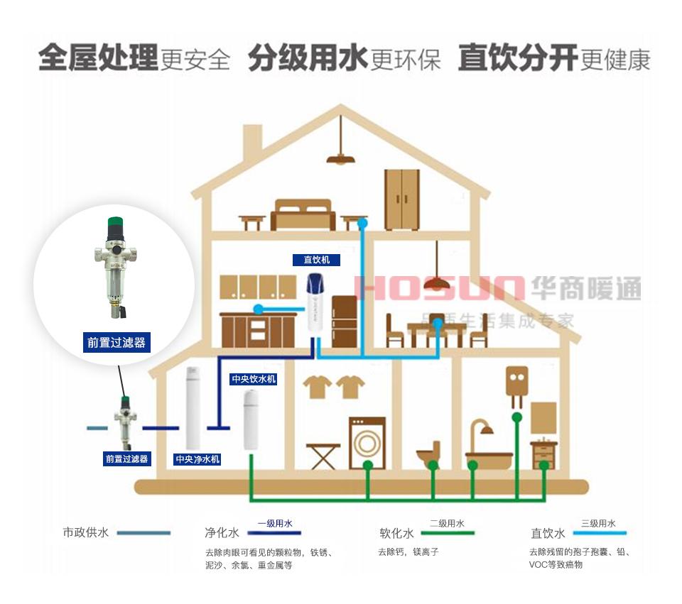 全屋净水器是什么意思?有哪些作用呢?