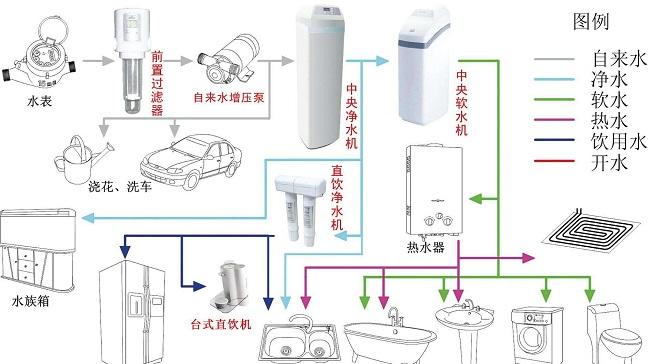 别墅中央净水系统的安装注意事项!
