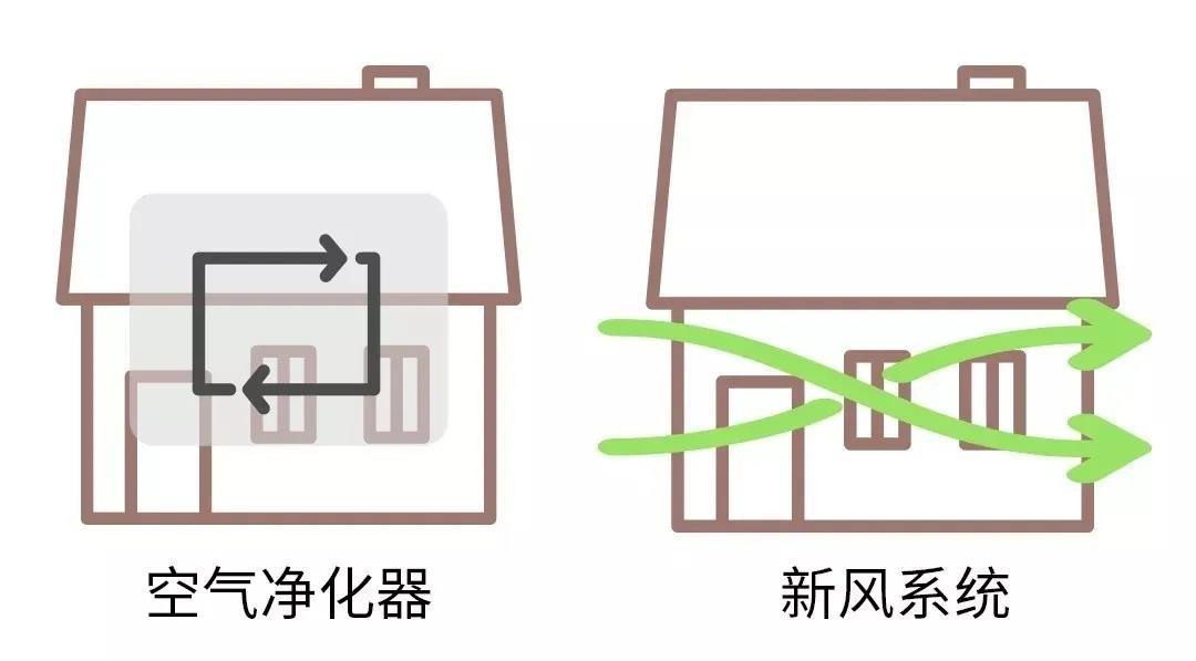 空气净化器和新风系统区别在哪?